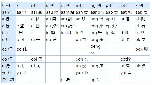 自学粤语:粤语韵母表一览