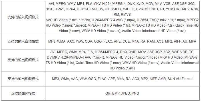 佳佳RMVB�D�Q器支持�D�Q哪些��l音�l格式?