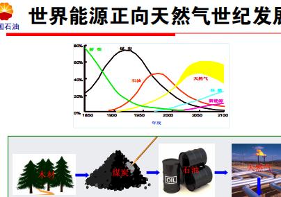 天然气工业发展态势pdf