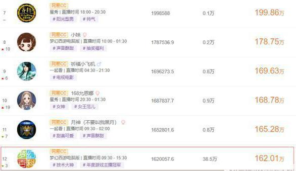 梦幻西游:老王7月份收入曝光,当年的努力没有白费