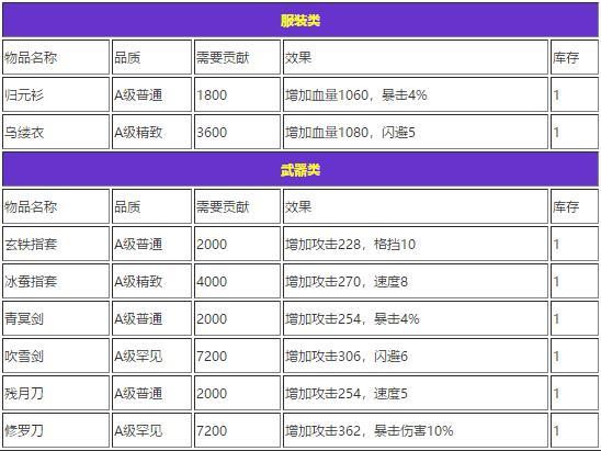 江湖风云录六扇门贡献奖励有哪些?