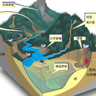 地质灾害防治与应急管理ppt141页免费高清版