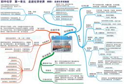 初中化学思维导图PDF电子版