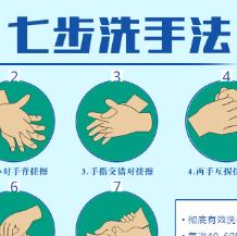 抗击疫情七步洗手法宣传PSD素材