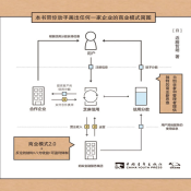商业模式2.0图鉴pdf