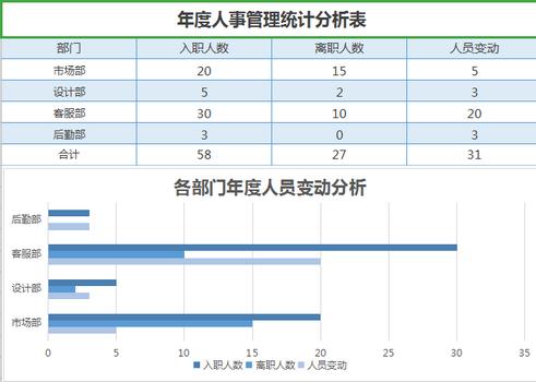年度人事管理统计分析Excel表格模板完整版