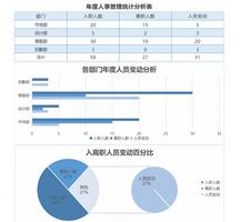 年度人事管理统计分析Excel表格模板完整版免费版