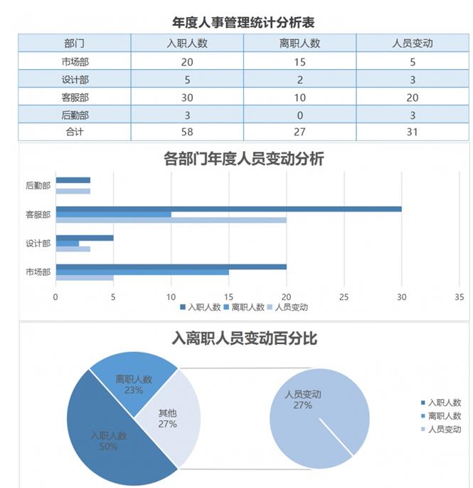 年度人事管理统计分析Excel表格模板完整版截图1