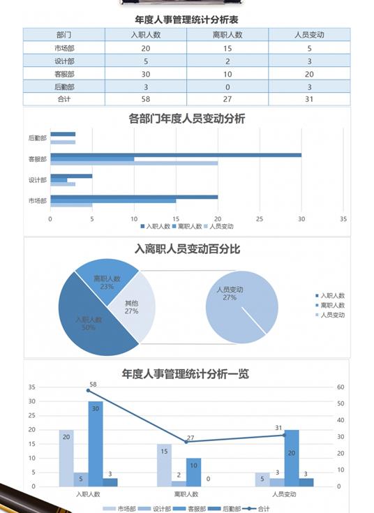 年度人事管理统计分析Excel表格模板完整版截图2