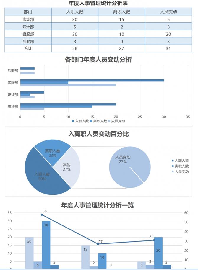 年度人事管理统计分析Excel表格模板完整版截图0