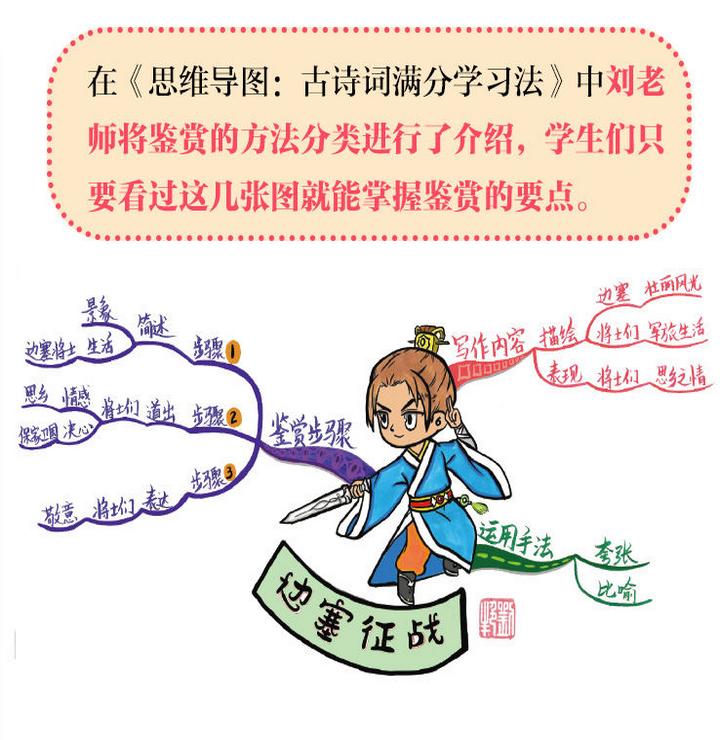 思维导图:古诗文满分学习法(全2册)PDF电子书下载截图1
