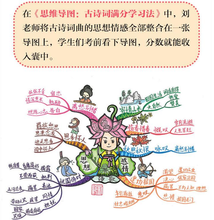 思维导图:古诗文满分学习法(全2册)PDF电子书下载截图3